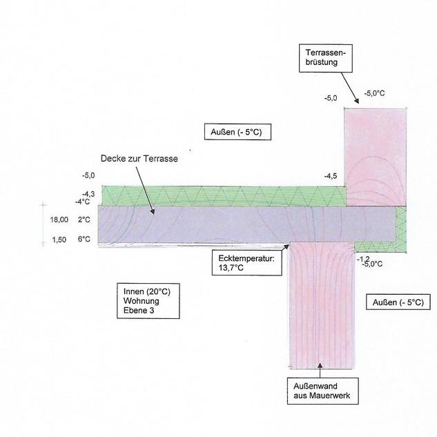 Berechnung von Wärmeströmen für einen Dachrand