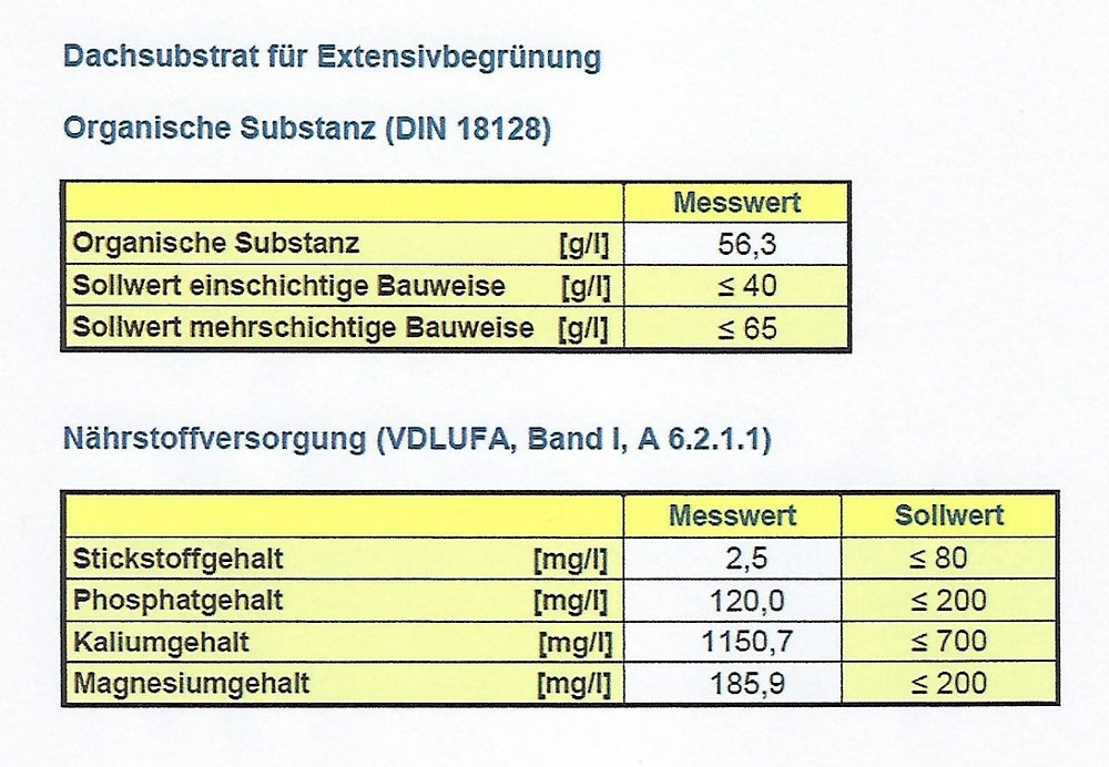 Ergebnisse der Laboruntersuchungen am Dachsubstrat.
