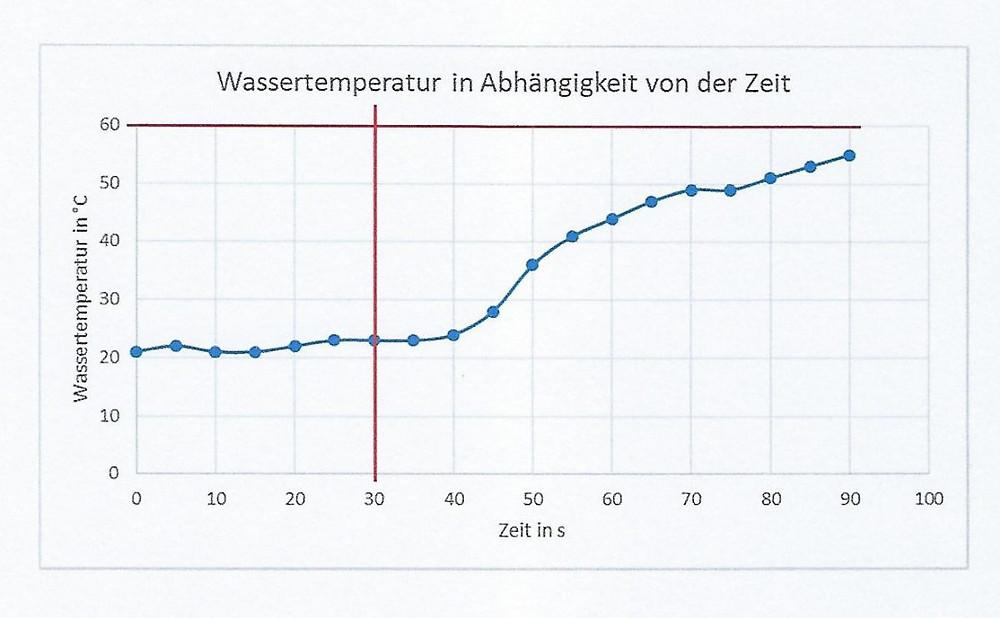 Ausstoßtemperatur für Warmwasser in Abhängigkeit von der Zeit nach DIN EN 806-2