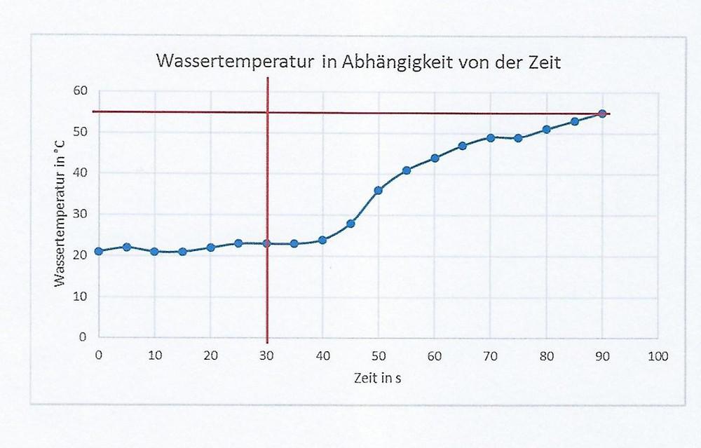 Ausstoßtemperatur für Warmwasser in Abhängigkeit von der Zeit nach DIN 1988-200