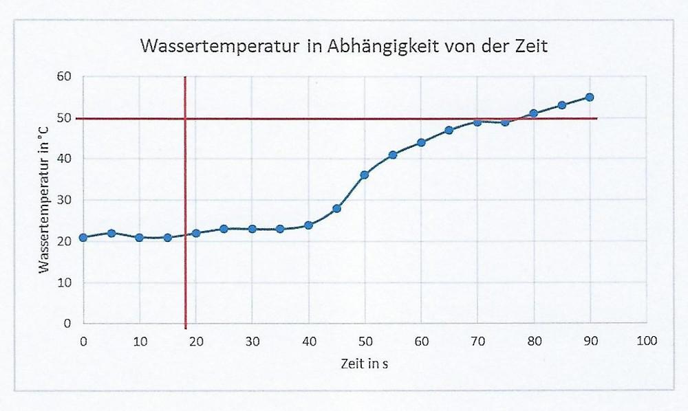 Ausstoßtemperatur für Warmwasser in Abhängigkeit von der Zeit nach VDI 6003
