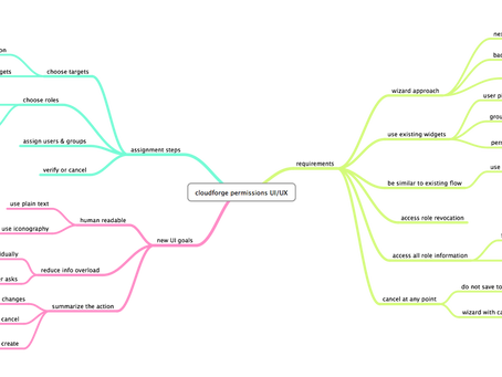Mind Mapping CloudForge's Role Assignment