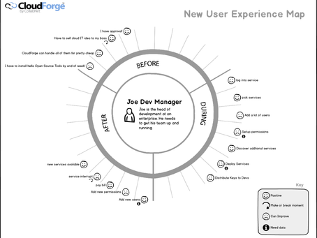 CloudForge New User Experience Map