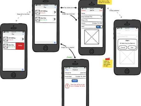 Flojuggler Mobile App Flow