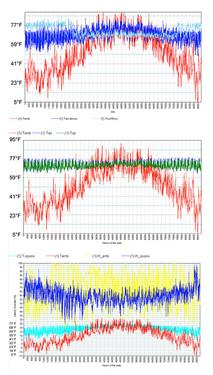 021 Milton Science Center Temperature Gr
