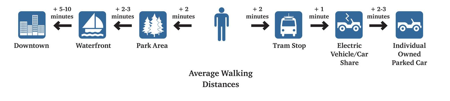 018 Low2No Master Plan Walking Distance