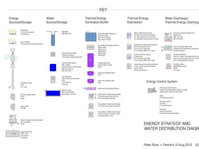 042 Aegean Residence Sustainability Diag