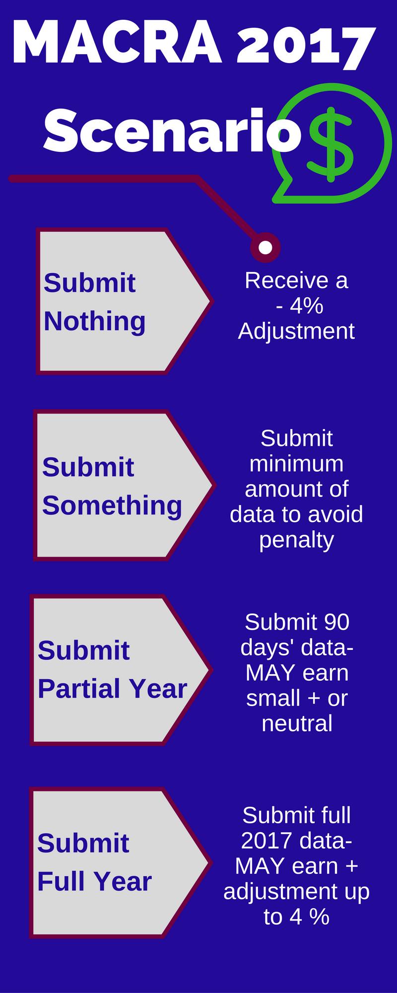 Info Services, Inc. MACRA 2017 Scenarios