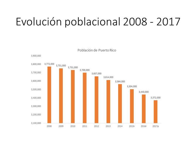 Población de P.R. se acerca al mismo nivel del 1980