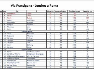 Via Francigena - Planilha Final