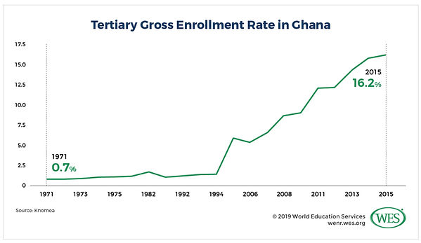tertiary chart.jpg