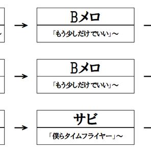 【音楽理論】物語の起承転結:音楽の「形式」の話