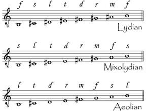 【音楽理論】階名で覚える旋法