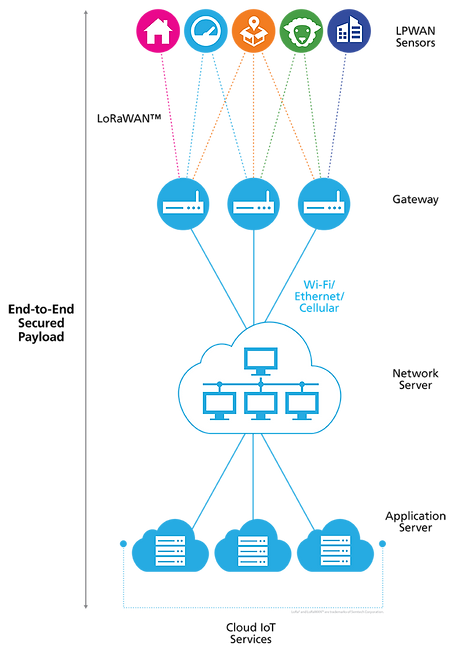 LoRaWAN-Network_Architecture_AM_vert_v2.
