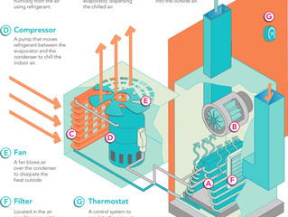 How an air conditioner works