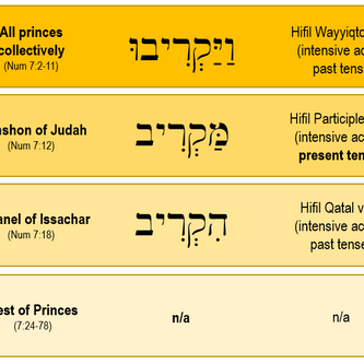 May 22, 2021: Parashat Nasso – Lift up Your Head… In Humility