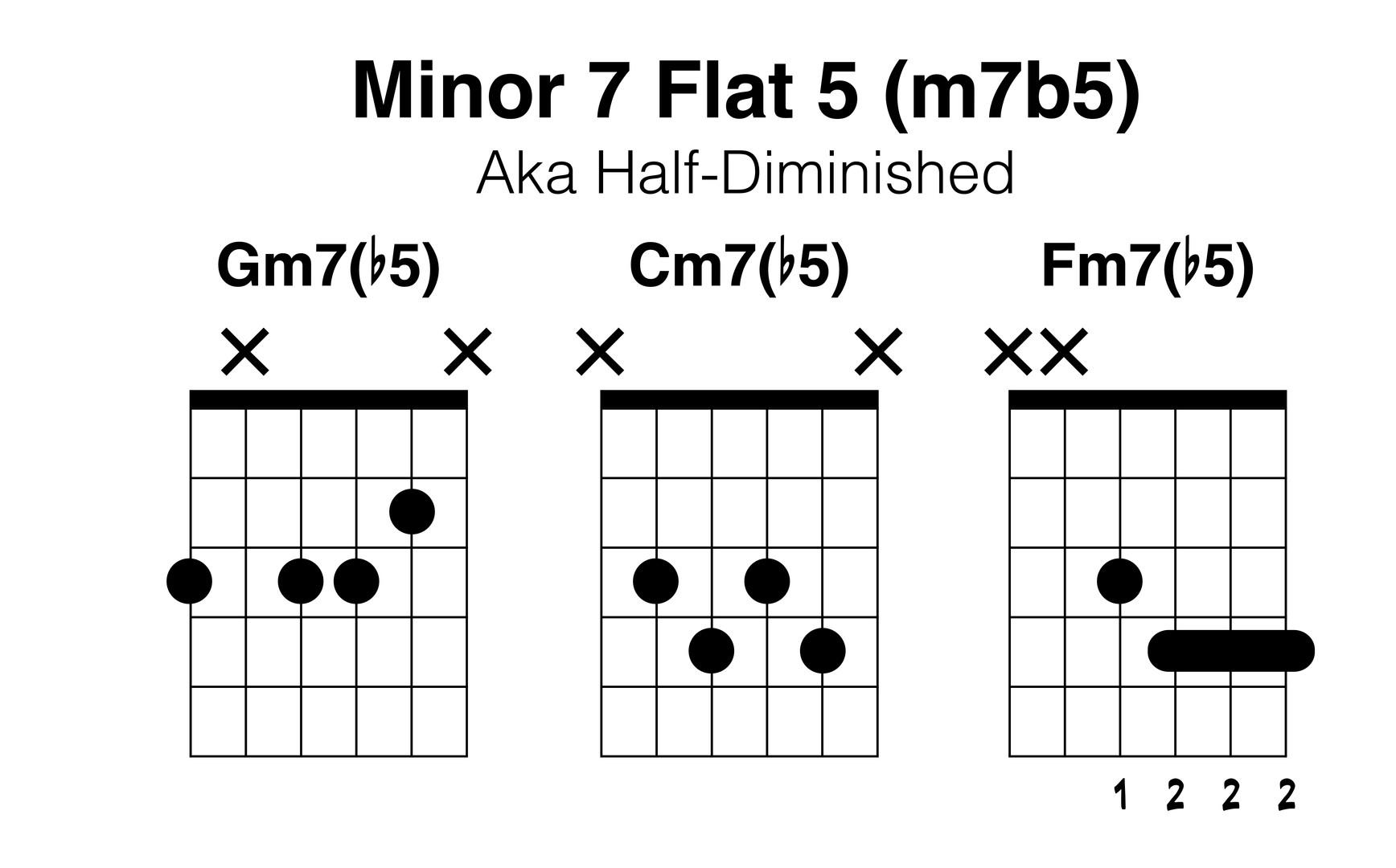 Minor 7 Flat 5.jpg