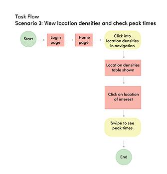 hcd user flow-03.png