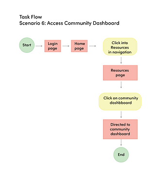 hcd user flow-06.png