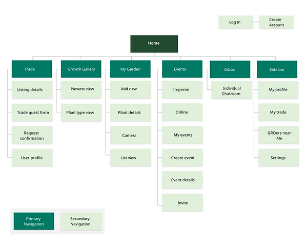 Site map gro.png