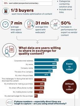Инфографика: как потенциальные покупатели советуют улучшить ваш ИТ-контент