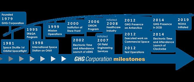 GHG Timeline 5-2019.png