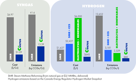 Syngas and Hydrogen Graph.png