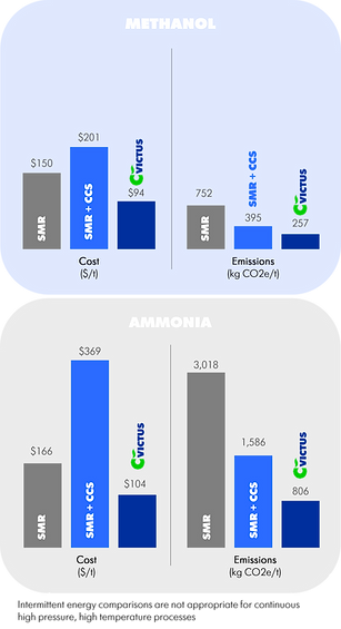 Ammonia and Methanol Graph.png