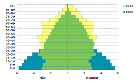 Figur: Befolkningspyramid för Sverige den 31 december 1900 och 2012, åldrar i femårsgrupper, andelar av hela folkmängden för respektive år