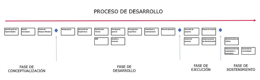 PRO- proceso de desarrollo.png