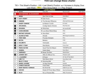 """Lui-G 21+ y De La Ghetto debutan en la posición #30 del Latin Urban Chart con """"Amor Ilegal"""""""