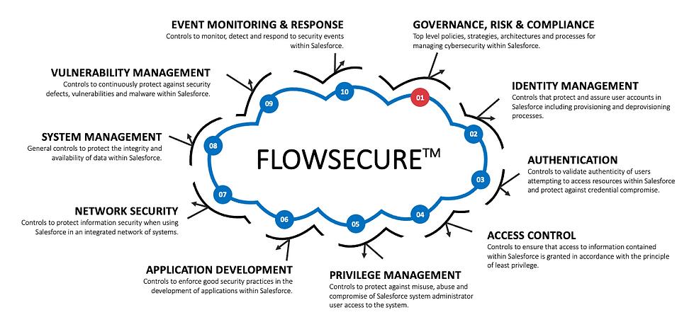 FlowSecure