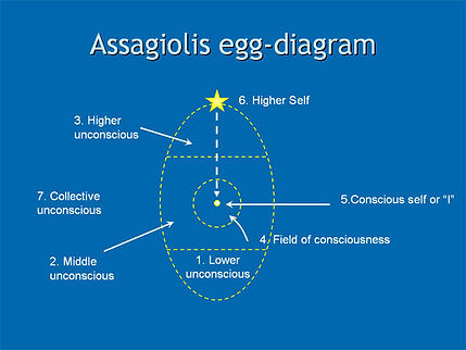 assagiolis-egg-diagram.jpeg