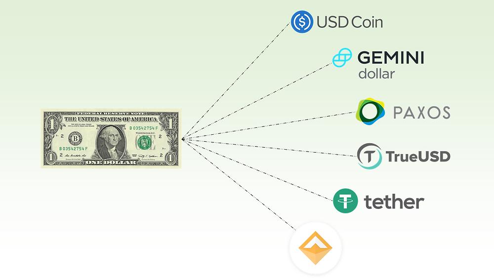 Stablecoins: Cripomonedas sin volatilidad y con respaldo en dólares. Por qué son tan importantes?