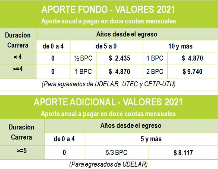 Cómo es el sistema universitario en Uruguay, realmente es arancelado?