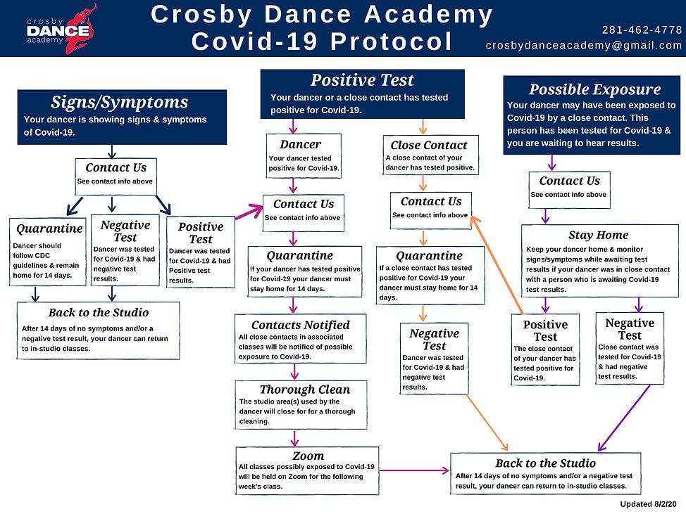 CDA COVID-19 Protocol Chart.jpg