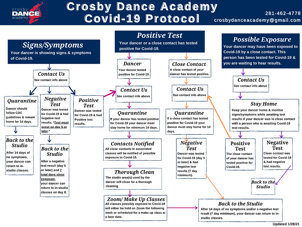 CDA COVID-19 Protocol Chart Jan 2021.png