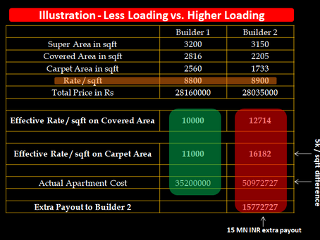 Super Area | Covered | Carpet Area - Importance of Loading factor when you buy a Property