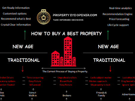The Smart Way to Buy a Property