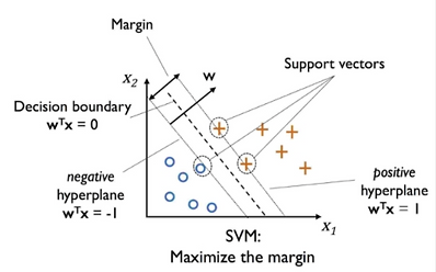 Support Vector Machine Sample.png