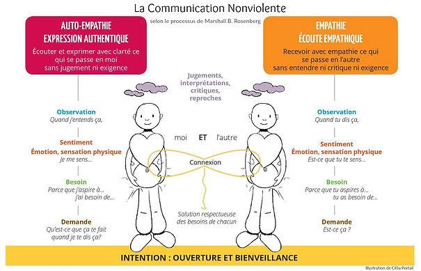 Les_4_étapes_du_processus_de_la_CNV.jpg