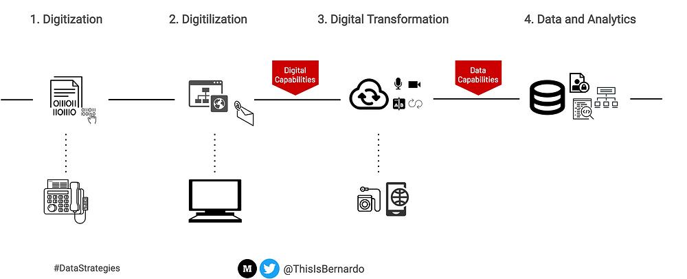 Digitization, digitalization, digital transformation and data and analytics.