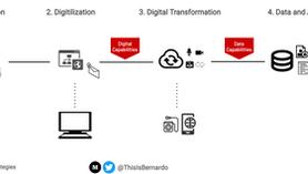 Why Data Capabilities Follow Up a Digital Transformation
