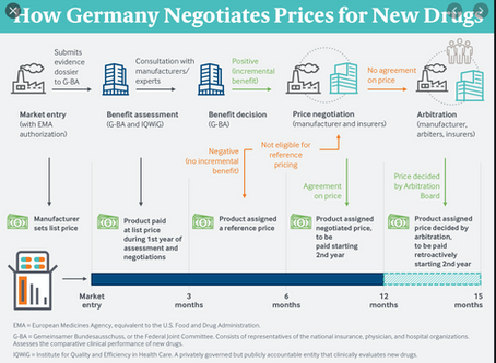Drug Pricing-A Path Forward?  The German Model