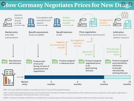 Drug Pricing-A Path Forward?  The German Model