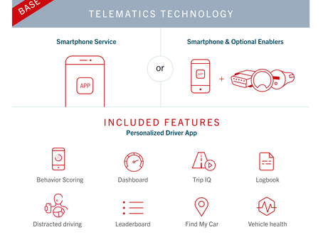 Auto Insurance Rates Based On Miles Driven & Safe Habits-The Rise of Telematics