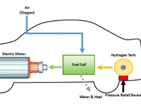 Hydrogen Gas as a Green Alternative Gets Showing at the Olympics.
