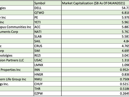 Top 20 Public Firms With HQ in Austin