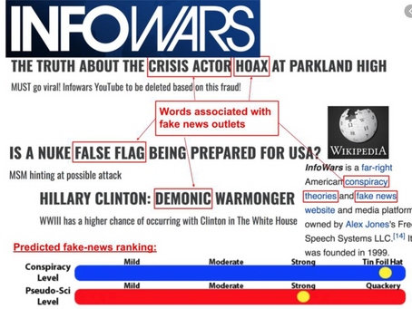 INFOWARS-Who Has Biggest Impact?  Russian, Other Fakes, U.S. Media, Politicians, Social Media