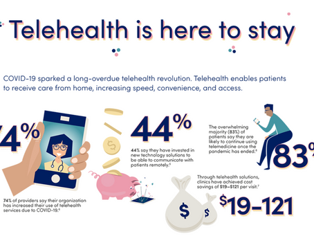Telehealth Hopes to Retain Some Marketshare Gained During the COVID Pandemic